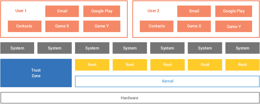 Android Security Model